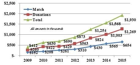 2009-2015 CBDOG Chart